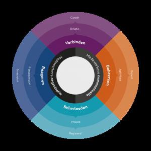 Model voor een communicatieve organisatie